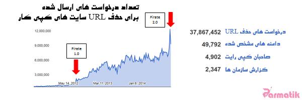 دزددریایی گوگل | نمودار تعداد درخواست ها برای حذف url ها