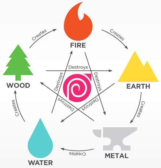 کاربرد رنگ در طراحی لوگو