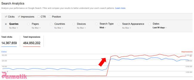 بهبود سئو سایت با الگوریتم گوگل فرد