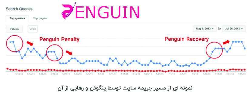 پنالتی الگوریتم پنگوئن گوگل