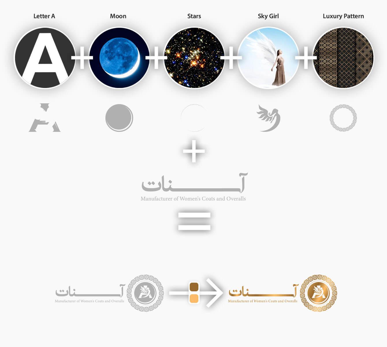 روند طراحی لوگو و ایده پردازی آسنات