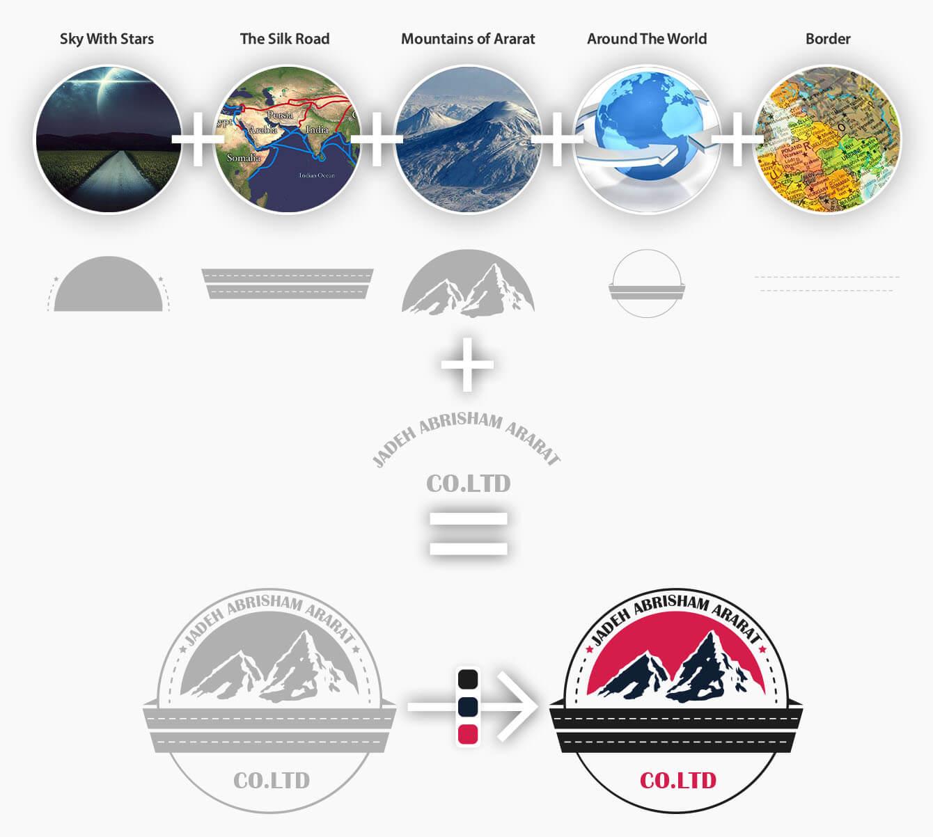 روند طراحی لوگو و ایده پردازی جاده ابریشم آرارات