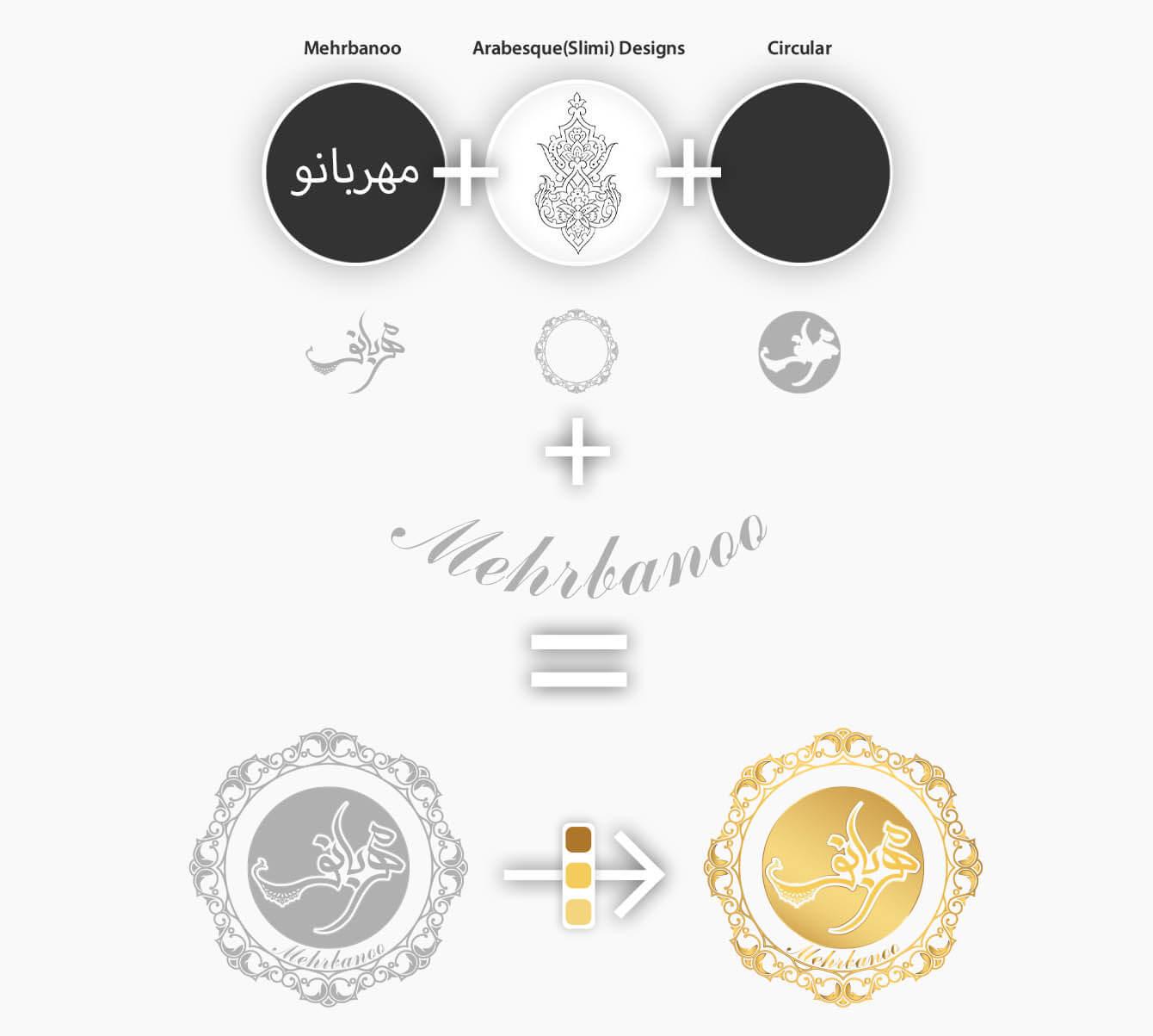 روند طراحی لوگو و ایده پردازی هلدینگ پوشاک کلاسیک و سنتی بانوان مهربانو