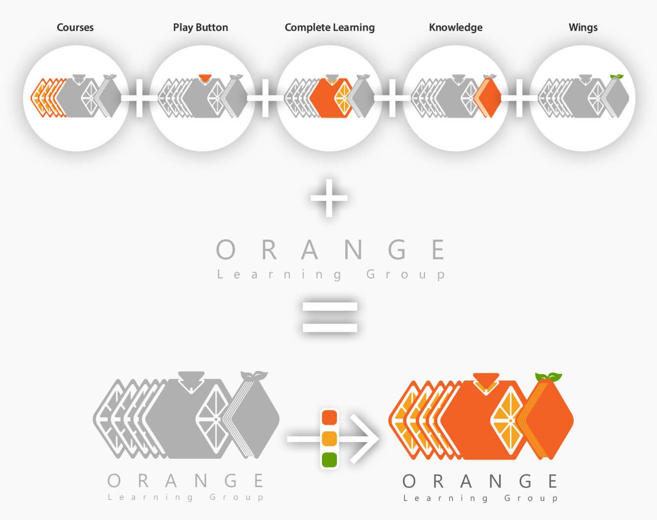 روند طراحی لوگو و ایده پردازی گروه آموزشی پرتقال