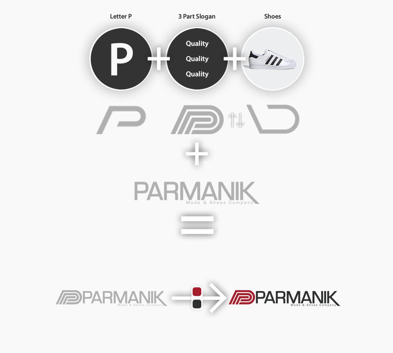 روند طراحی لوگو و ایده پردازی پارمانیک