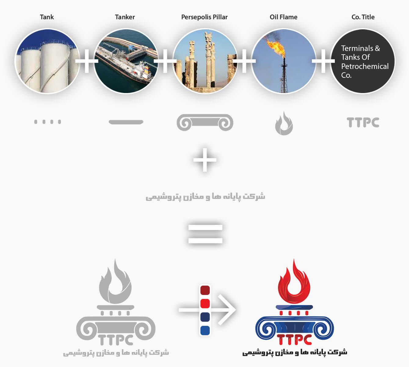 روند طراحی لوگو و ایده پردازی ttpc