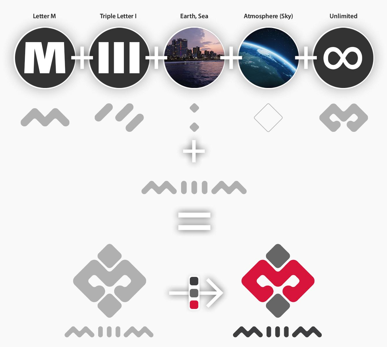 روند طراحی و ایده پردازی لوگو میییم