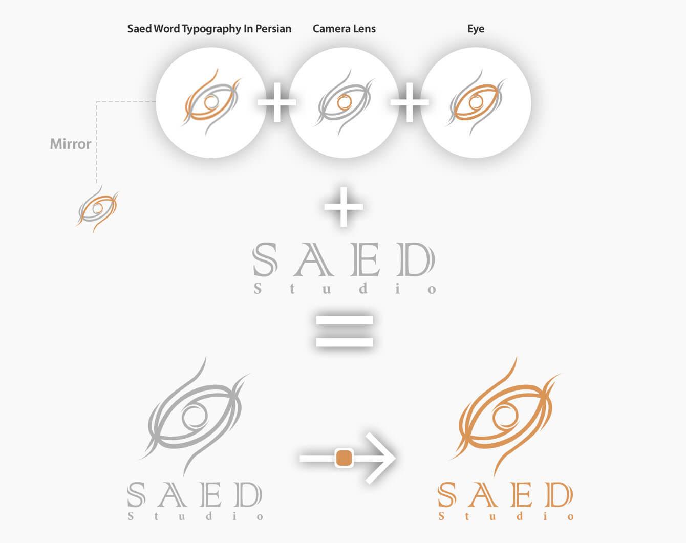 روند طراحی و ایده پردازی لوگو ساعد