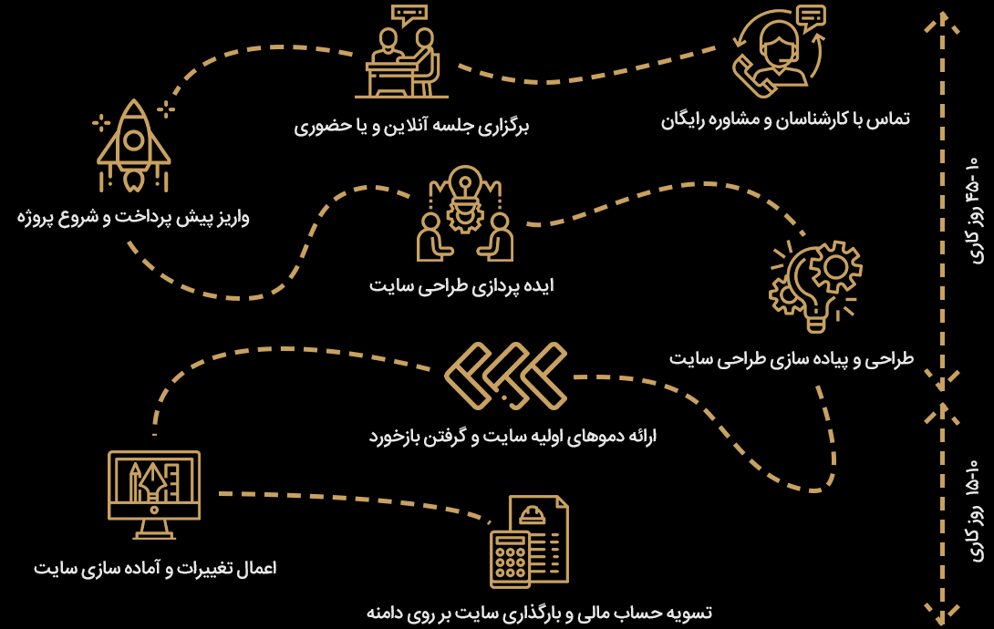 روند طراحی سایت در پارماتیک