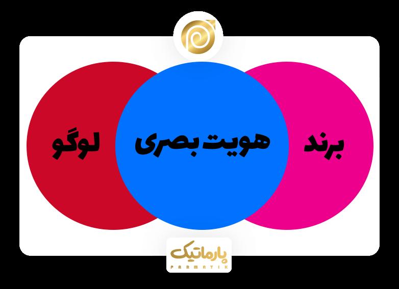 تفاوت لوگو و هویت بصری