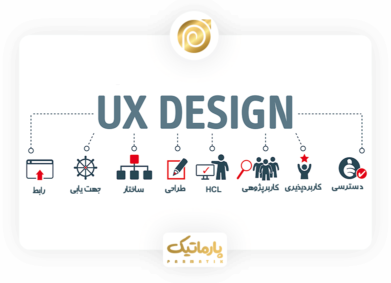 طراحی تجربه کاربری سایت